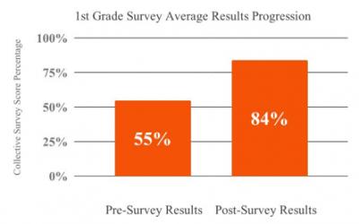 Program Evaluation Internship Summary